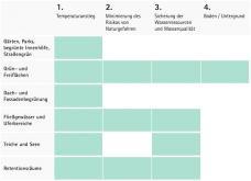 tabelle_klimawandel_gruene_blaue_infrastruktur