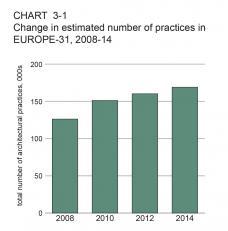 Wettbewerbswesen was sagt der trend for Architects council of europe