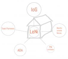 projekt LeNi partner