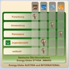 Energy Globe STYRIA AWARD 2015