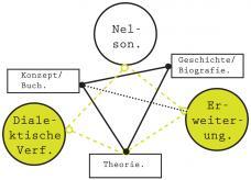 03_relationsdiagramm_dialektik_und_paul_nelson_c_toni_levak.jpg