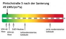 Pintschstrasse 5, Berlin-Friedrichshain. genowo eG, Architekt Michael Hess, Energieverbrauch nach Sanierung, Grafik: genowo eG